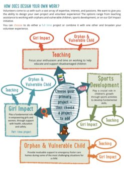 DYO Cape Town Project infographic